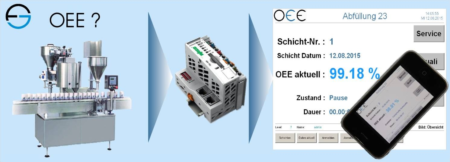 Oee System